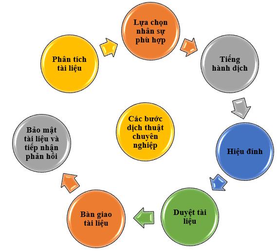 Dịch thuật giá rẻ có cần nguyên tắc?
