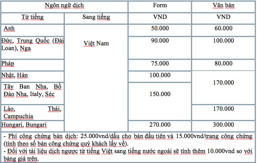 Giá dịch thuật công chứng bao gồm những loại phí nào?