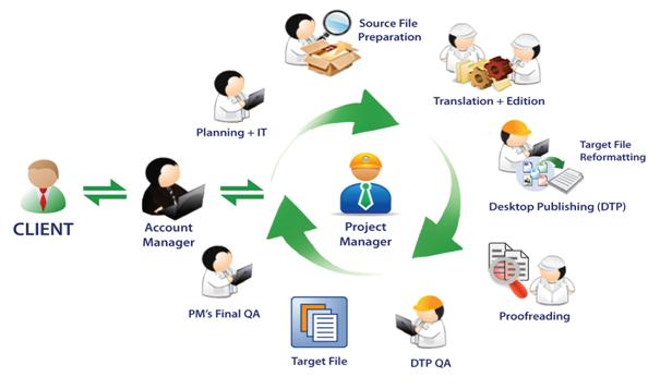 Tìm hiểu quy trình dịch thuật chuẩn